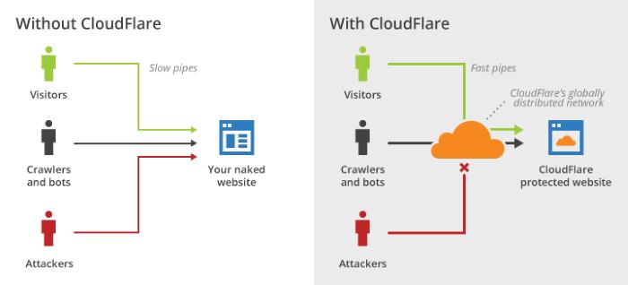 come-funziona-cloudflare
