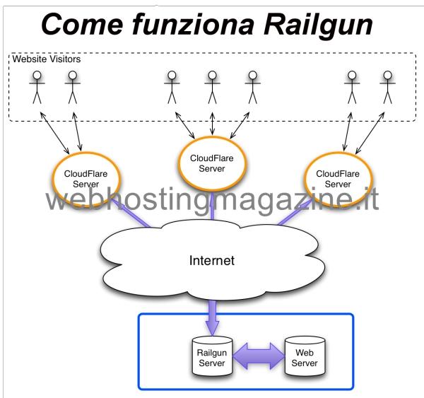 Come funziona Railgun
