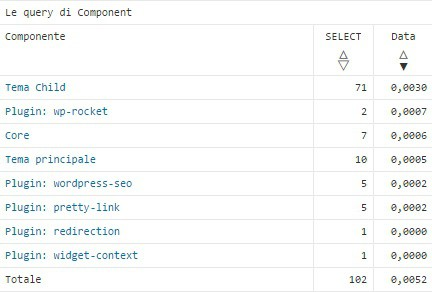 Plugin Query Monitor - Le query dei componenti