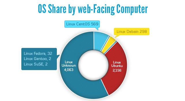 I sistemi linux più usati