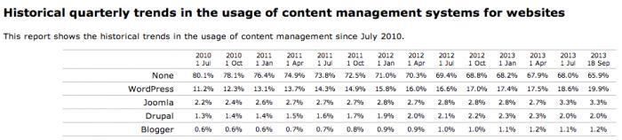 Statistiche dei CMS usati per i siti web