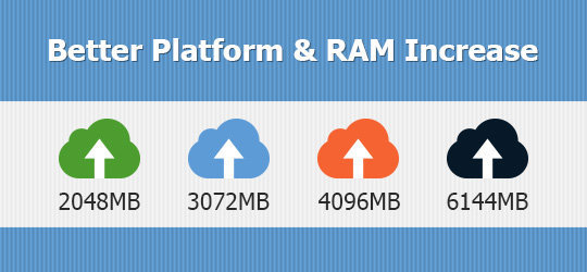 SiteGround Upgrade alla memoria ram