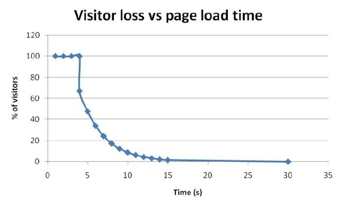 Perdita di visitatori in funzione del caricamento del sito web