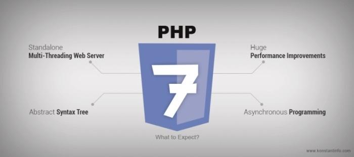 I vantaggi di PHP 7 su SiteGround!